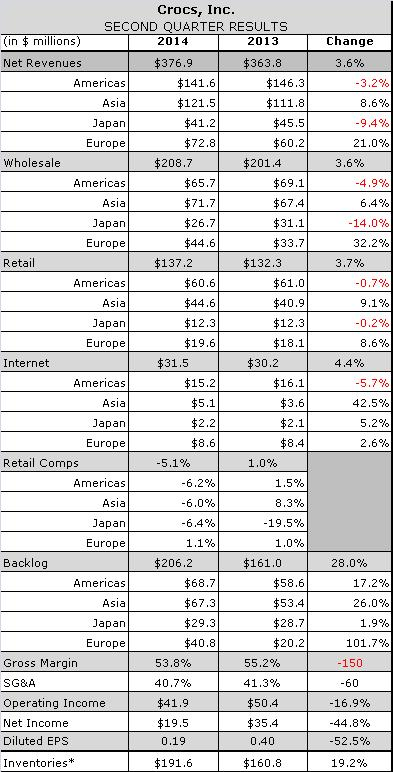 Crocs Q2 2014 Operating Results