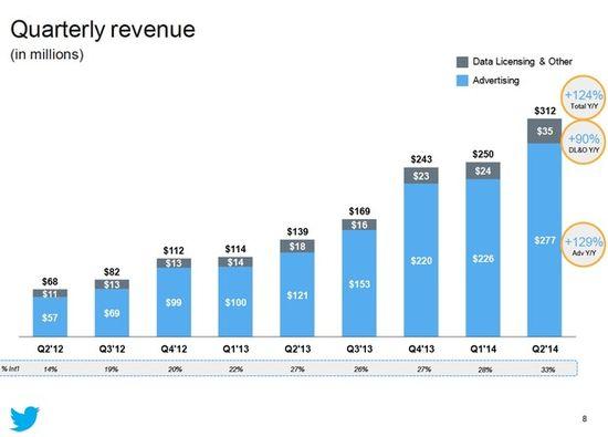 Twitter Quarterly Revenue - Quarter Ending June 30, 2014