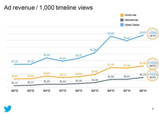 Twitter Ad Revenue Per 1,000 Timeline Views - By Quarter - Twitter Q2 2014