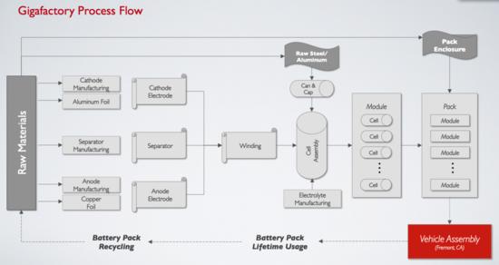 Tesla Gigafactory Process Flow