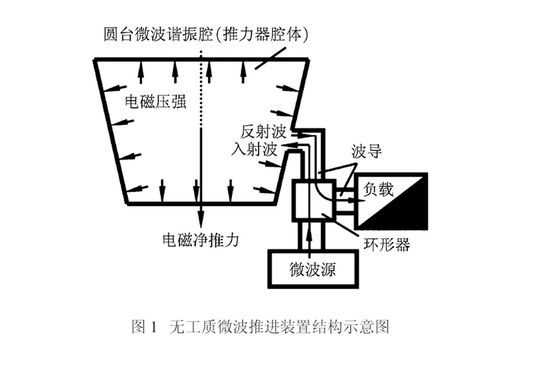 Schematic of the Chinese EmDrive Microwave Engine Thruster developed by Professor Yang Juan