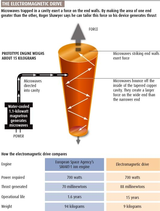 Comparison of the Electromagnetic Drive (EmDrive) that uses microwaves in a cone-shaped chamber to produce thrust with the European Space Agency (ESA) SMART-1 Ion Engine - Courtesy of New Scientist