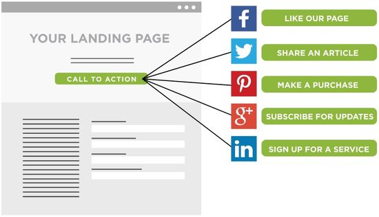 Call To Action on Your Landing Page
