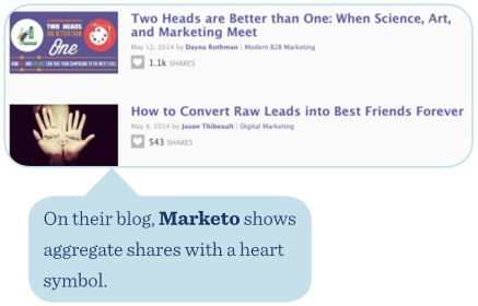 Marketo's blog shows aggregate shares with a heart symbol