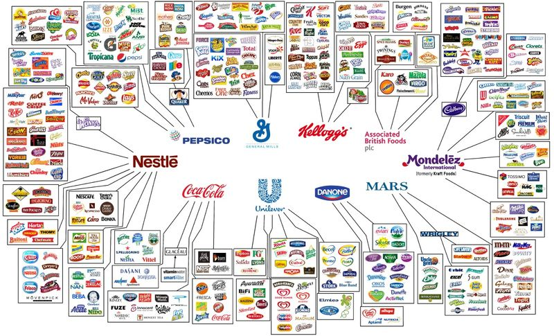 Big Brands vs Small Brands on Twitter