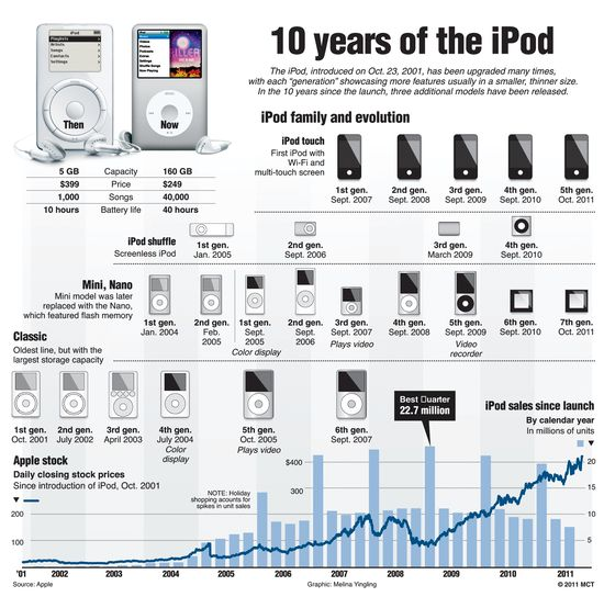10 Years of the iPod -- From its introduction in October 23, 2001 through mid-2011