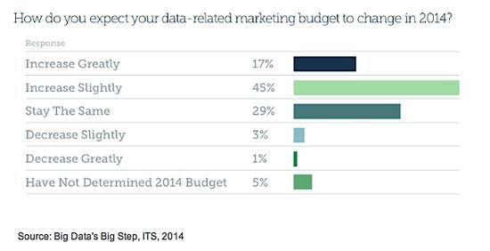 How do you expect your data-related marketing to change in 2014