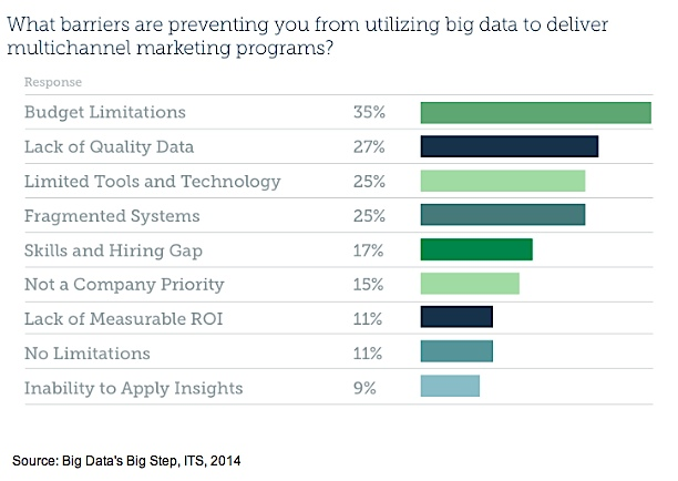 What barriers are preventing marketing from implementing big data marketing