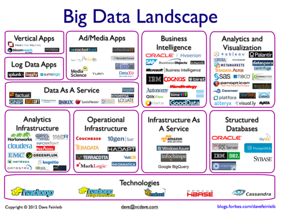 Big Data Landscape