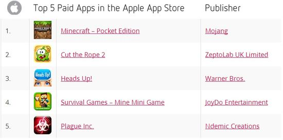 Top 5 Paid Apps in the Apple App Store