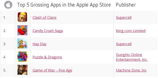 Top 5 Grossing Apps in the Apple Apps Store