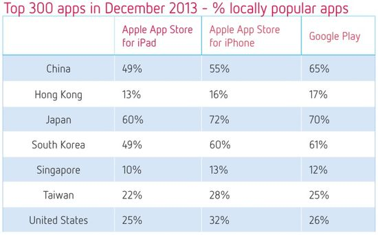 Top 300 Apps in December 2013 - Percentage of Locally Popular Apps - Distimo
