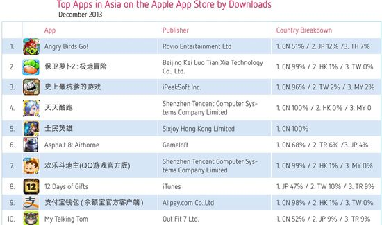 Top Apps in Asia on the Apple App Store by Downloads - December 2013 - Distimo