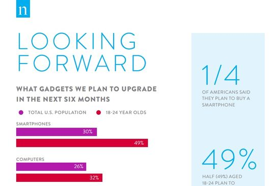 Looking Forward - What Gadgets We Plan to Upgrade in the Next Six Months - Nielsen 1