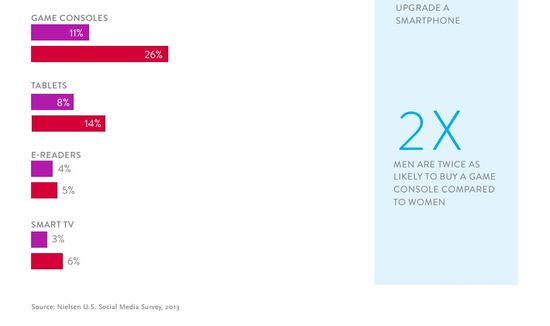 Looking Forward - What Gadgets We Plan to Upgrade in the Next Six Months - Nielsen 2