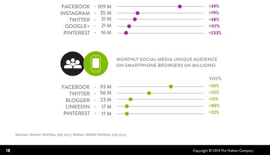 Where We Get Social - What Social Networks Do We Use - Nielsen 4