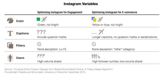 Instagram Variables - Nielsen