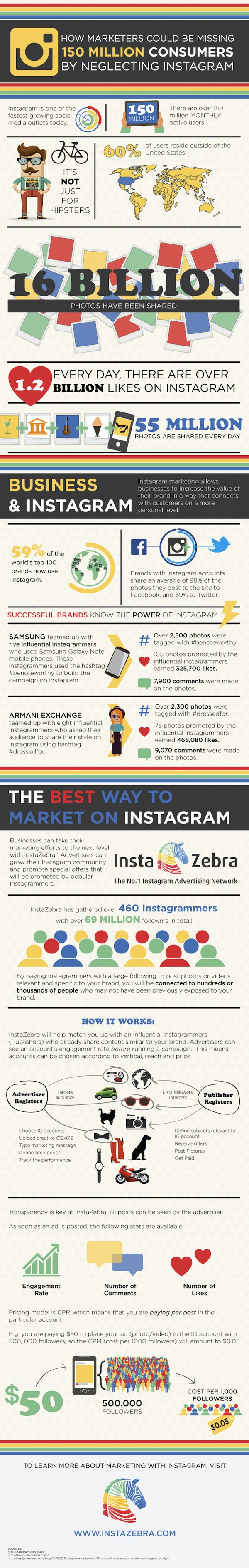 Marketers Guide To Instagram