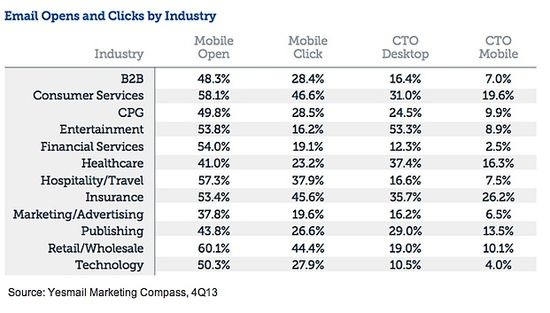 Email Opens and Clicks by Industry - Q4 2013 - Yesmail