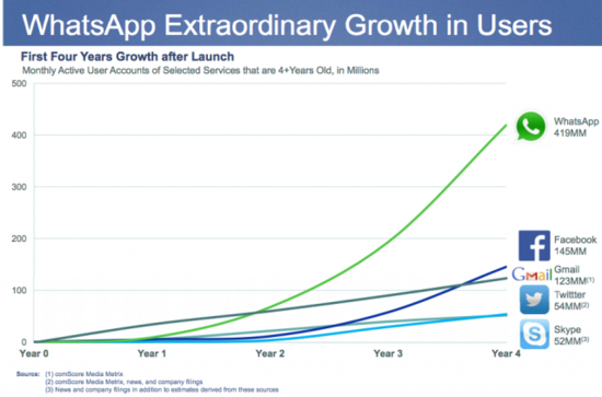 Whatsapp Extraordinary Growth in Users
