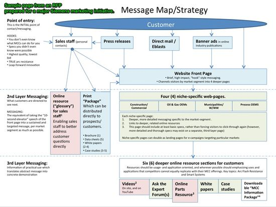Marketing Message Map-Strategy