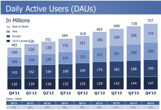 Daily Active Users - USA-Canada, Europe, Asia and Rest of the World - Facebook - Q4 2013