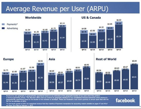 Average Revenue Per User (ARPU) - USA-Canada, Europe, Asia, Rest of the World - Facebook - Q4 2013
