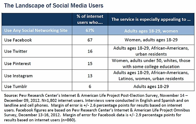 Landscape of Social Network Users - Nov-Dec 2012 - PEW