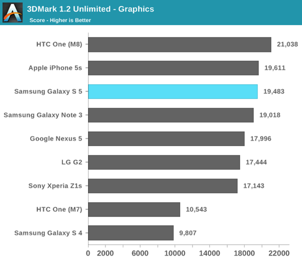 Galaxy-s5-outperformed-by-htc-one-m8-iphone-5s-GPU graphics benchmark-tests