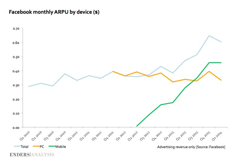 Average Revenue Per User - Q2 2010 Through Q1 2014 - Facebook