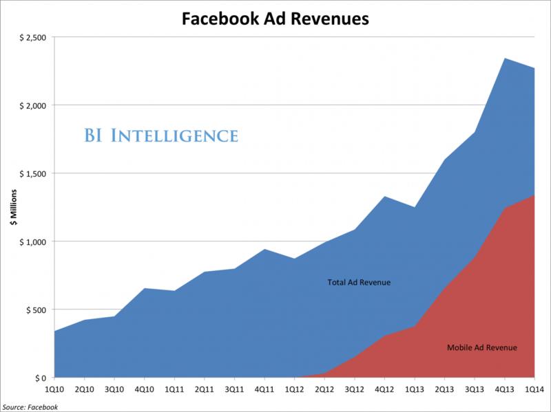 Facebook Quarterly Revenue - Total Revenue and Mobile Revenue - Q1 2010 Through Q1 2014 - Facebook