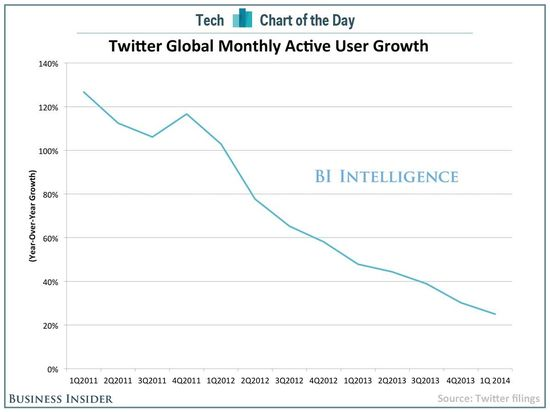 Twitter Global Monthly Active User Growth by Quarter - Q1 2010 Through Q1 2014 - Business Intelligence