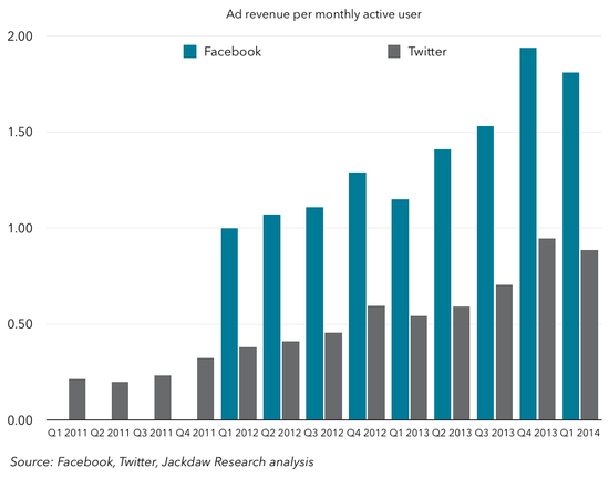 FB-and-Twitter-ad-revenue-per-MAU