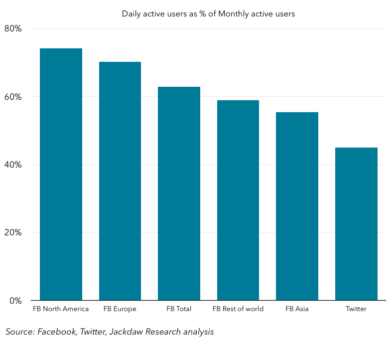 Daily Active Users as a % of Monthly Active Users - Facebook vs Twitter - Q1 2014