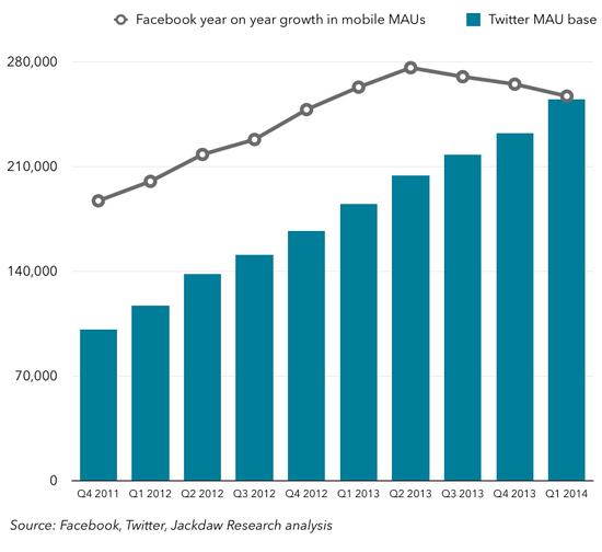 Twitter-MAUs-VS-FB-mobile-MAU-growth