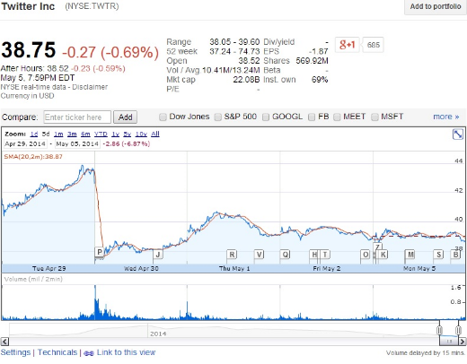 Twitter (TWTR.NASDAQ) stock price on April 29, 2014 and April 30, 2014