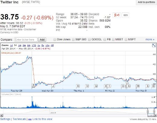 Twitter (TWTR.NASDAQ) stock price on April 29, 2014 and April 30, 2014