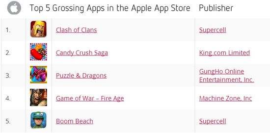 Top 5 Grossing Apps in the Apple App Store for April 2014 - Distimo