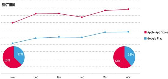 Global Apps Market Growth For April 2014 - Apple App Store vs Google Play - Distimo