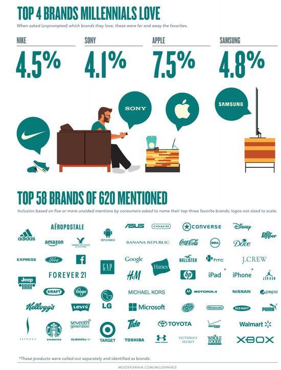 Top 4 Brands Millennials Love