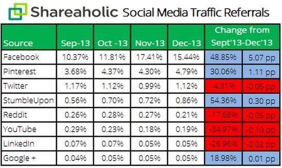 Social Media Traffic Referrals - Sep 2013, Oct 2013, Nov 2013, Dec 2013 and Percentage Change Sep 2013 and Dec 2013 - Shareholic
