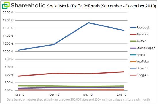 Social-media-traffic-report-Apr-14-graph12