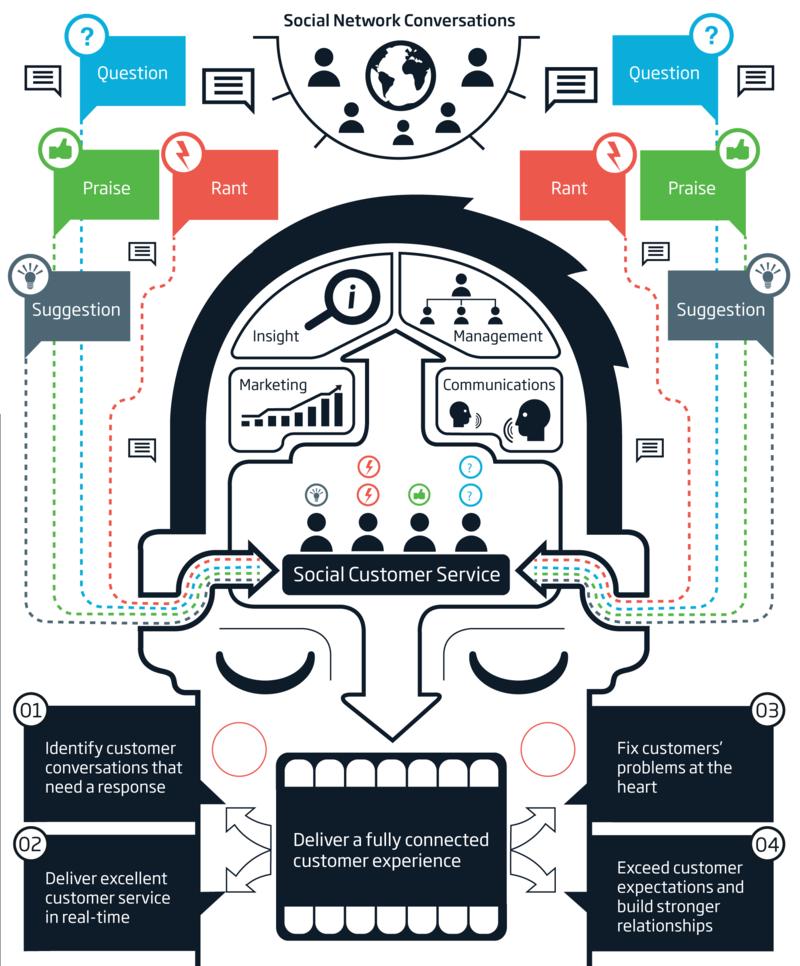Social engagement hub
