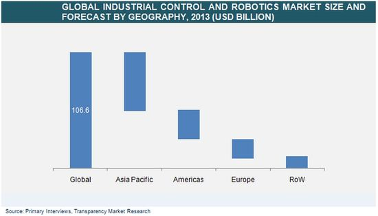 Global Industrial Control and Robotics Market Size and Forecast by Geography - Billions of US Dollars - 2013 - Transparenty Market Research