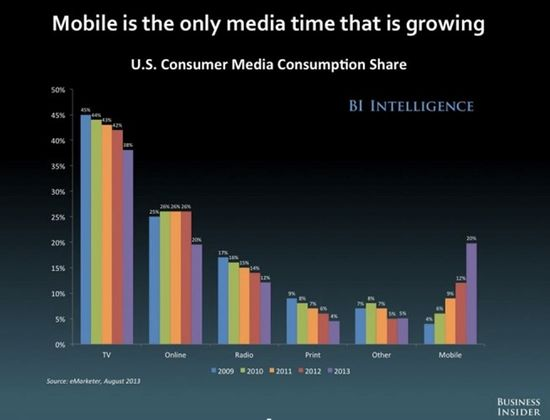 Mobile is the only media that is growing - BI Intelligence