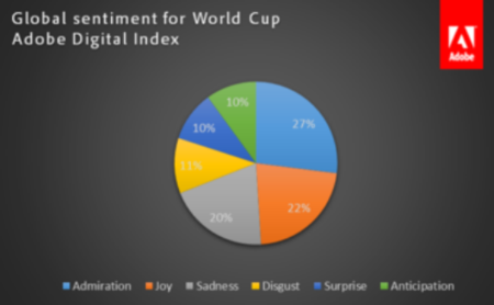Global Sentiment for World Cup - Adobe Digital Index