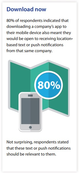 Download Now -- 80 percent of consumers surveyed said that downloading a company's app meant that receiving mobile text or push notificatons were okay