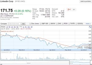LinkedIn Corp (NYSE.LNKD) stock price since beginning of 2014 - Google Finance