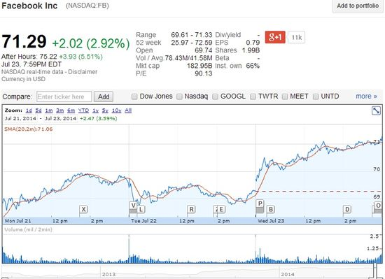 Facebook Share Price as of July 23, 2014