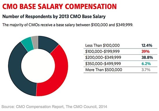 CMO Base Salary Compensation - The CMO Salary Report - The CMO Council